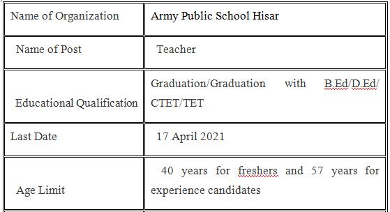 Army Public School Hisar Vacancy 2021
