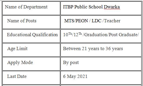 ITBP Public School Dwarka Vacancy 2021