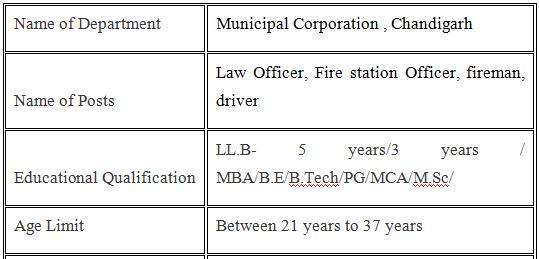 MC Chandigarh Recruitment 2021 Law Officer