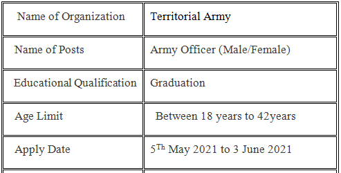 TA Army Bharti 2021 Date Announced Apply Now