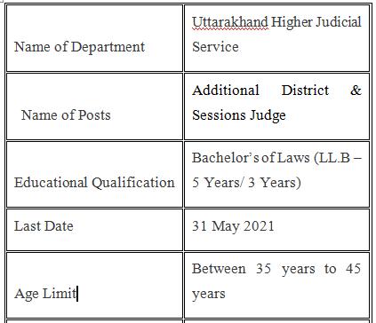 Uttarakhand High Court Recruitment 2021 Judges Posts