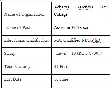 Acharya Narendra Dev College Assistant Professor Vacancy 2021