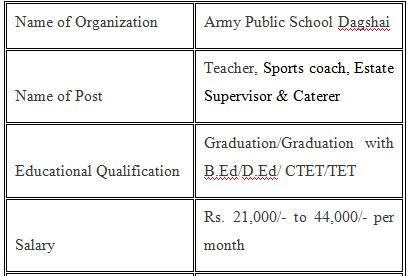 Army Public School Dagshai Vacancies 2021