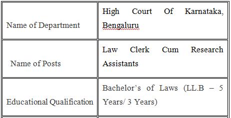 Court Jobs In Karnataka 2021 Law Clerk Cum Research Assistants 19 Posts