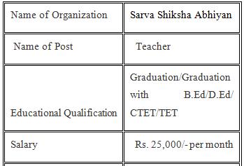 Sarv Siksha Abhiyan Bharti 2021 Teaching Jobs