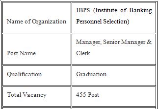 IBPS Clerk Recruitment 2021 455 IBPS Clerk Job Apply Now