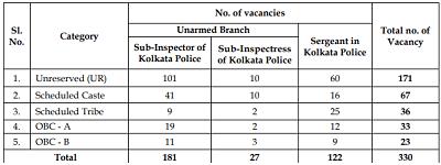 Kolkata Police SI Recruitment 2021 330 Kolkata police Job
